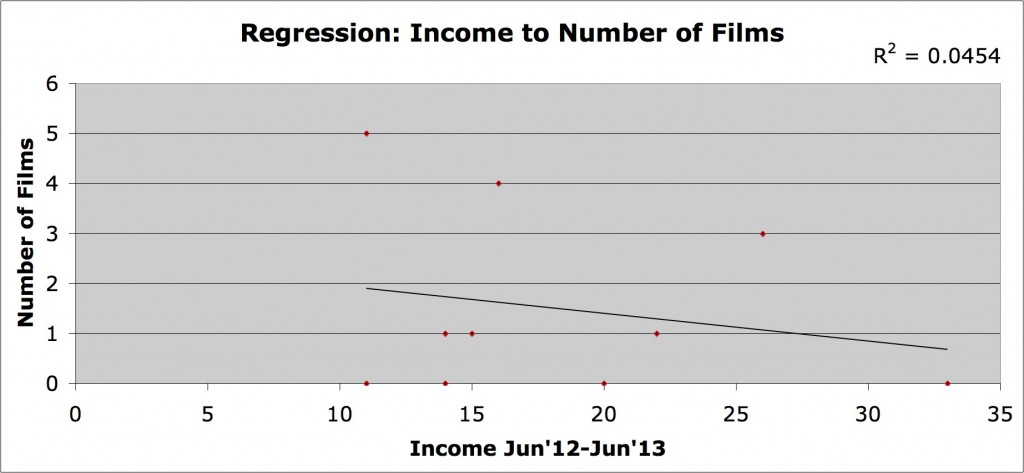 G income to # films