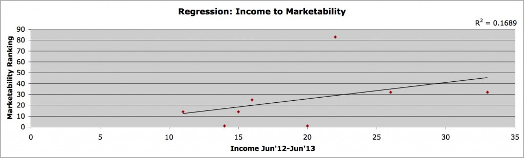 G income to marketability