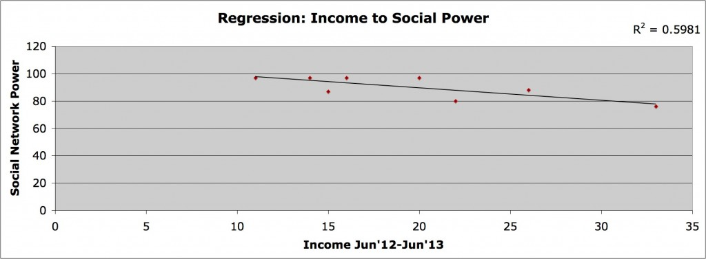 G income to social
