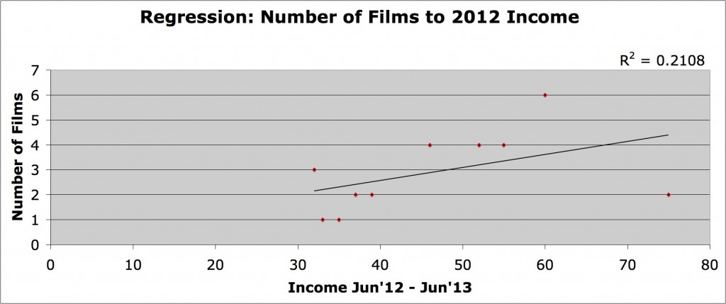 income to # films
