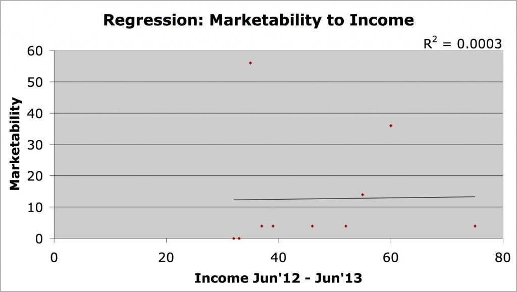 income to marketability