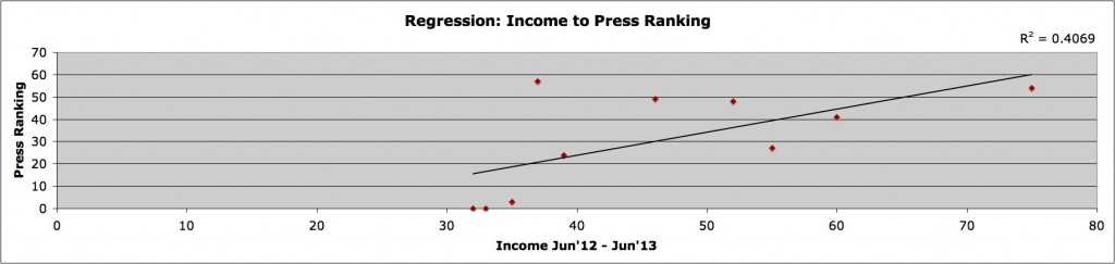 income to press